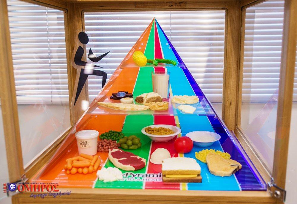 Διαιτολογική πυραμίδα